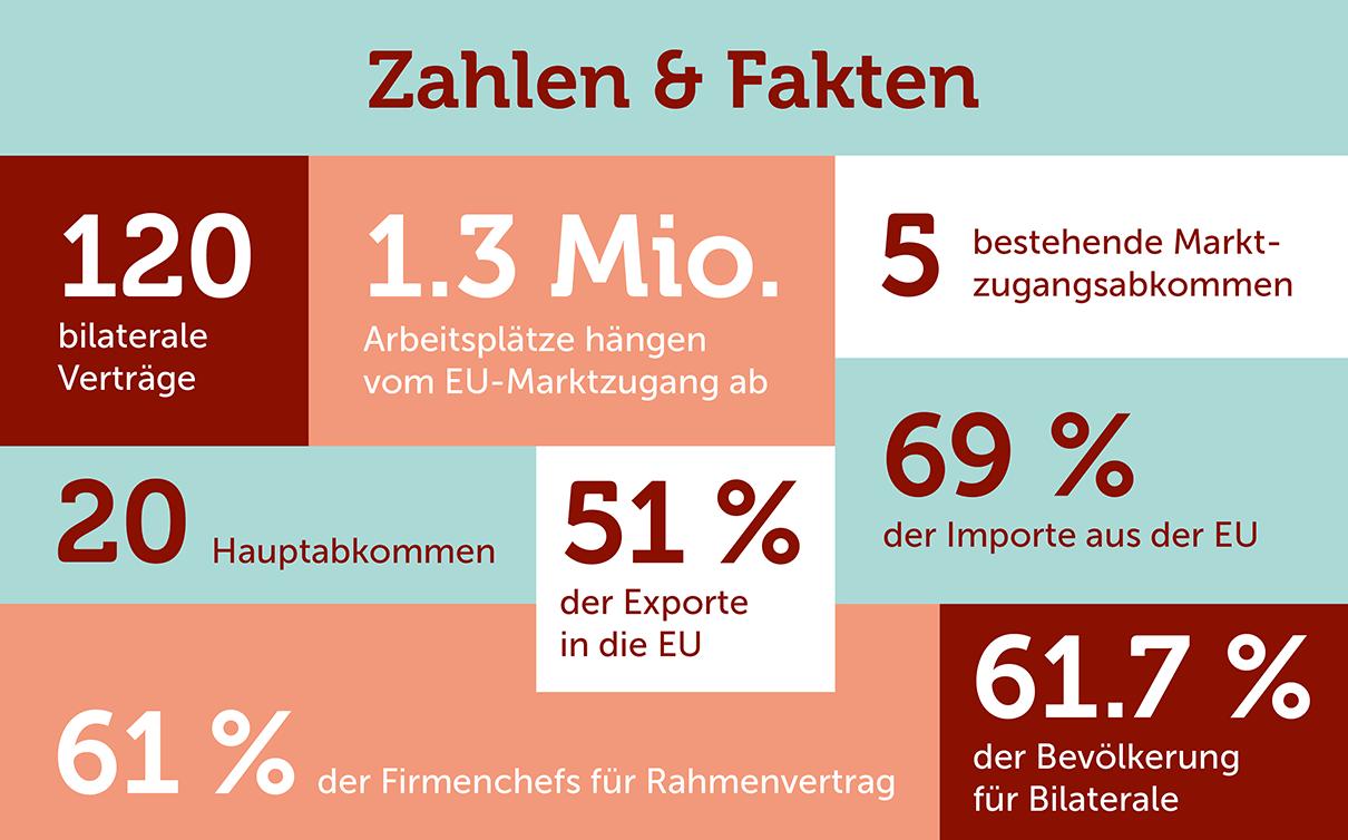 Zahlen und Fakten rund um die bilateralen Verträge zwischen der Schweiz und der EU