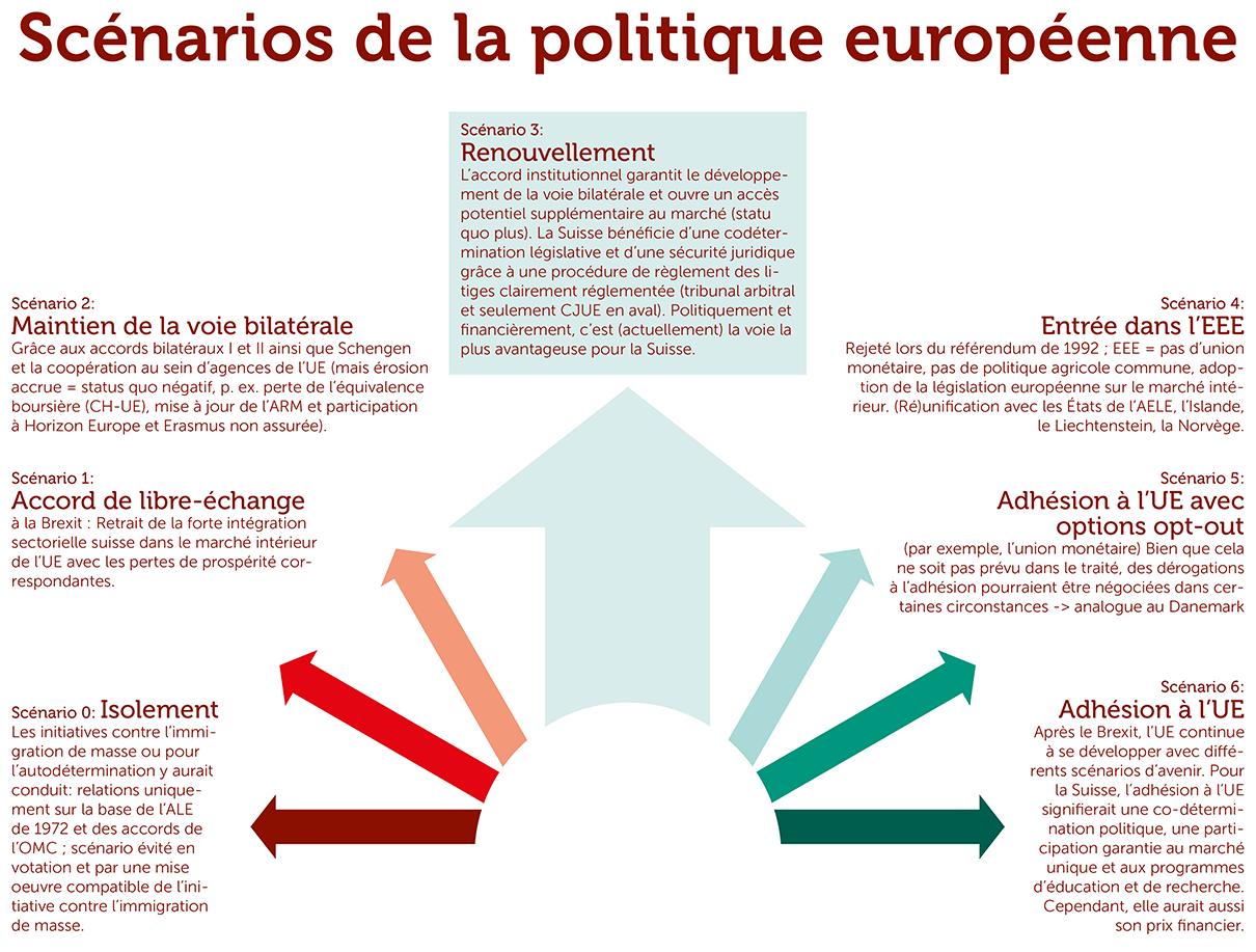 Scénarios de la politique européenne